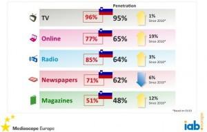 Medijska-potrošnja-se-spreminja-iPROM-Mnenja-strokovnjakov-Nina-Bilban