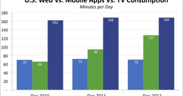 smartphone_vs_TV