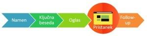 Alkimija-spletnih-strani-kako-do-kar-najbolj-uspešne-strani-iPROM-Mnenja-strokovnjakov-Lucie-Pokorna