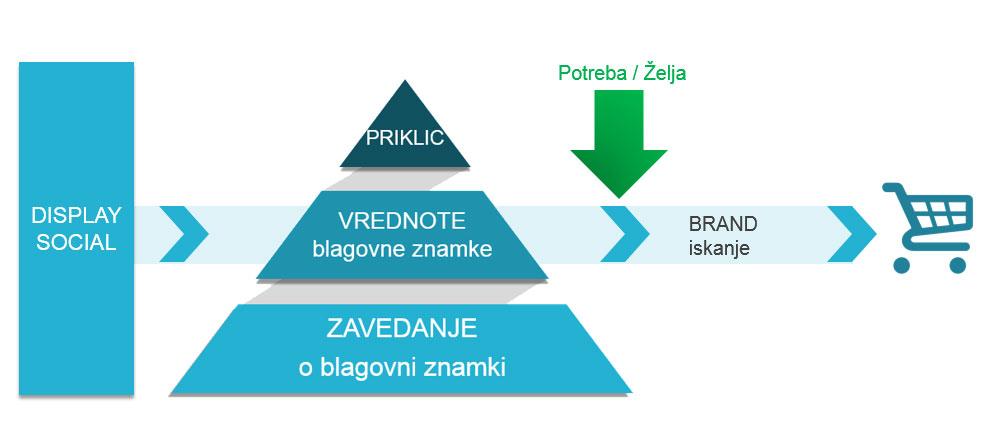 branding-piramida