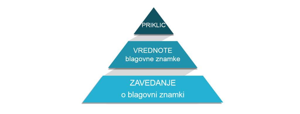 Kaj-ima-identiteta-blagovne-znamke-opraviti-s-spletnim-oglasevanjem-iPROM-Mnenja-strokovnjakov-Lucie-Pokorna