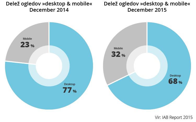 Delež ogledov »desktop & mobile«