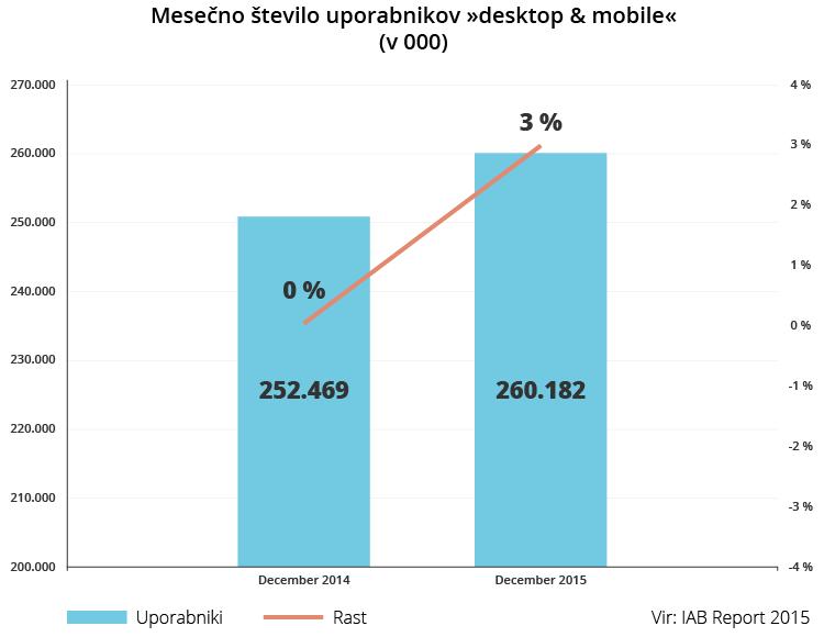 Mesečno število uporabnikov »desktop & mobile«