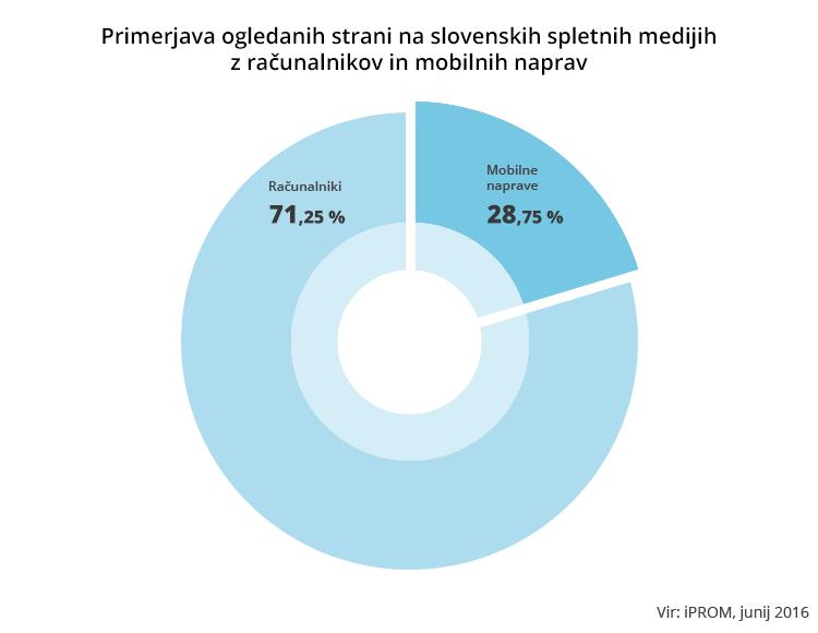 Primerjava ogledanih strani na slovenskih spletnih medijih z računalnikov in mobilnih naprav