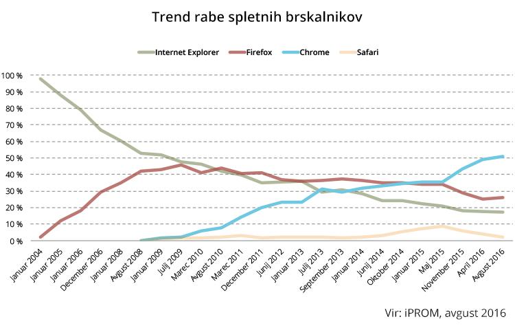 Trend rabe spletnih brskalnikov - avgust 2016 - iPROM