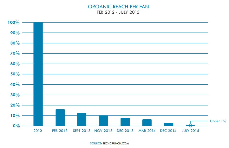 Organic reach per fan