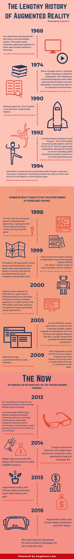 AR history timeline