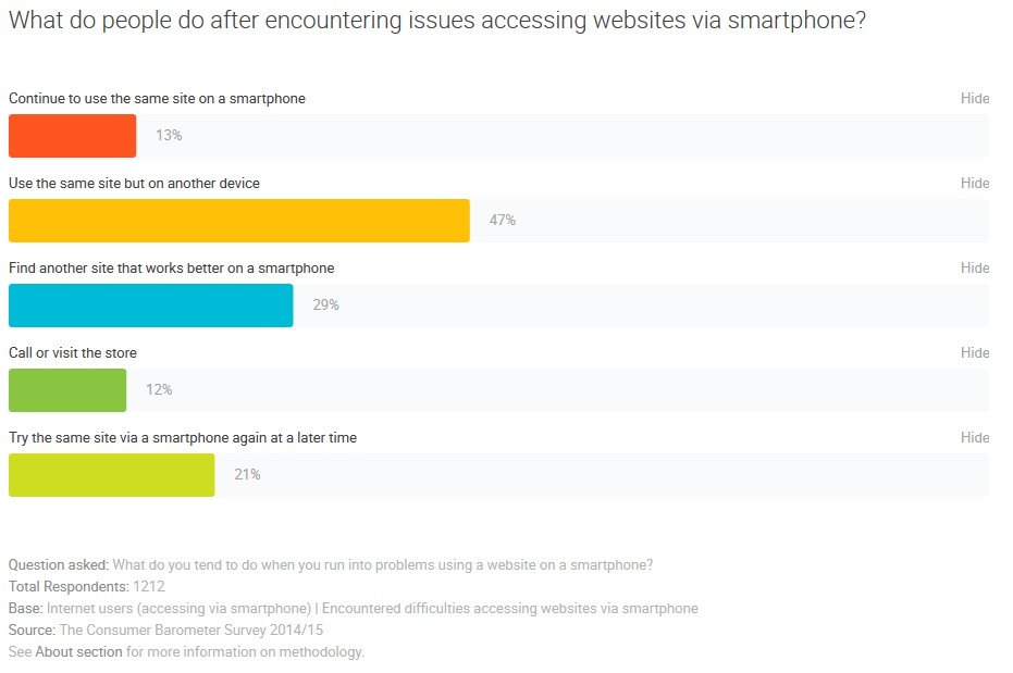 th Consumer Barometer Survey - mobile access