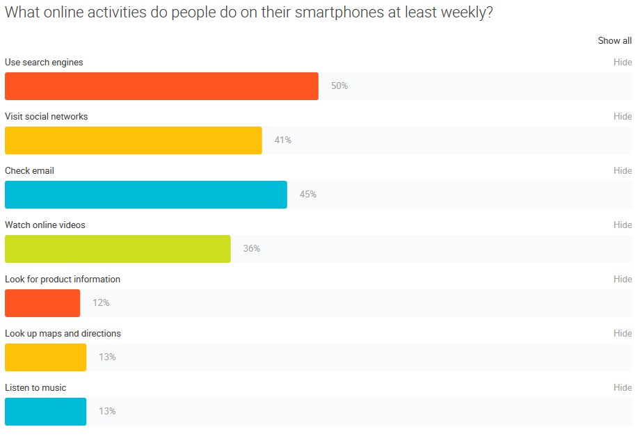 the Consumer Barometer Survey - mobile online activities