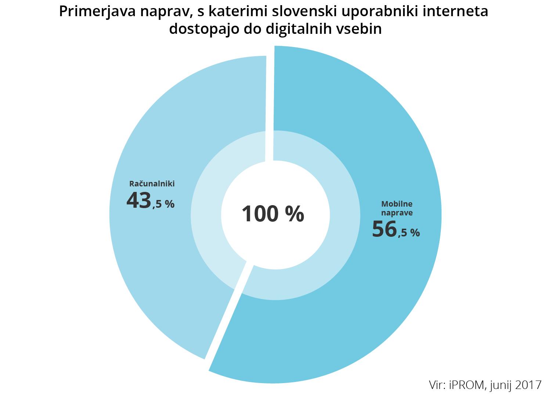 Primerjava naprav, s katerimi slovenski uporabniki interneta dostopajo do digitalnih vsebin