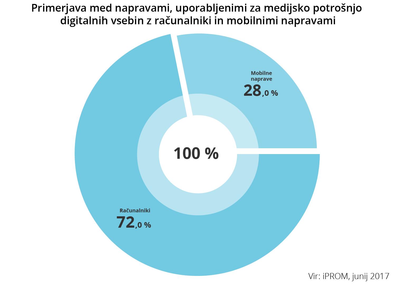 Primerjava med napravami, uporabljenimi za medijsko potrošnjo digitalnih vsebin z računalniki in mobilnimi napravami