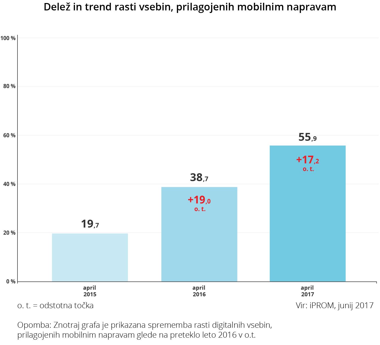 Delež in trend rasti vsebin, prilagojenih mobilnim napravam