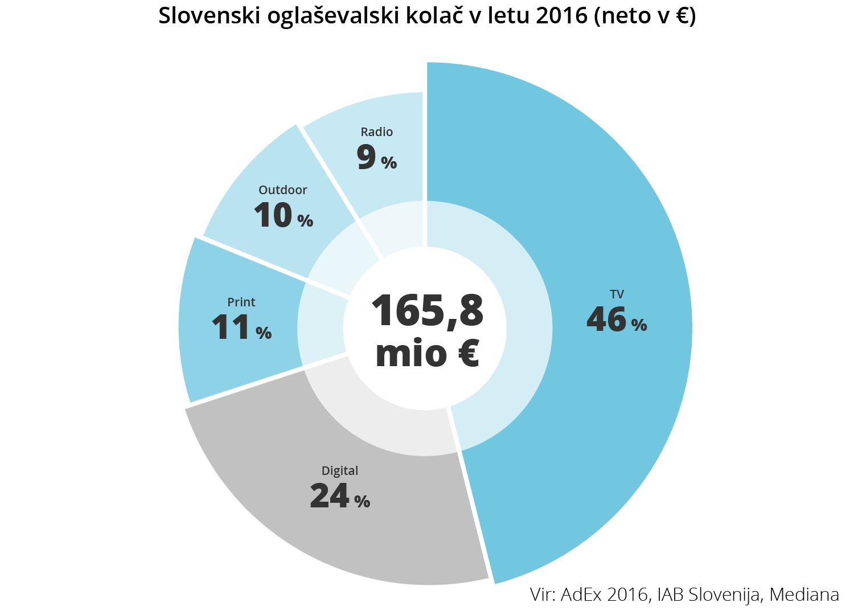 Slovenski oglaševalski kolač v letu 2016 - iPROM - Novice iz sveta