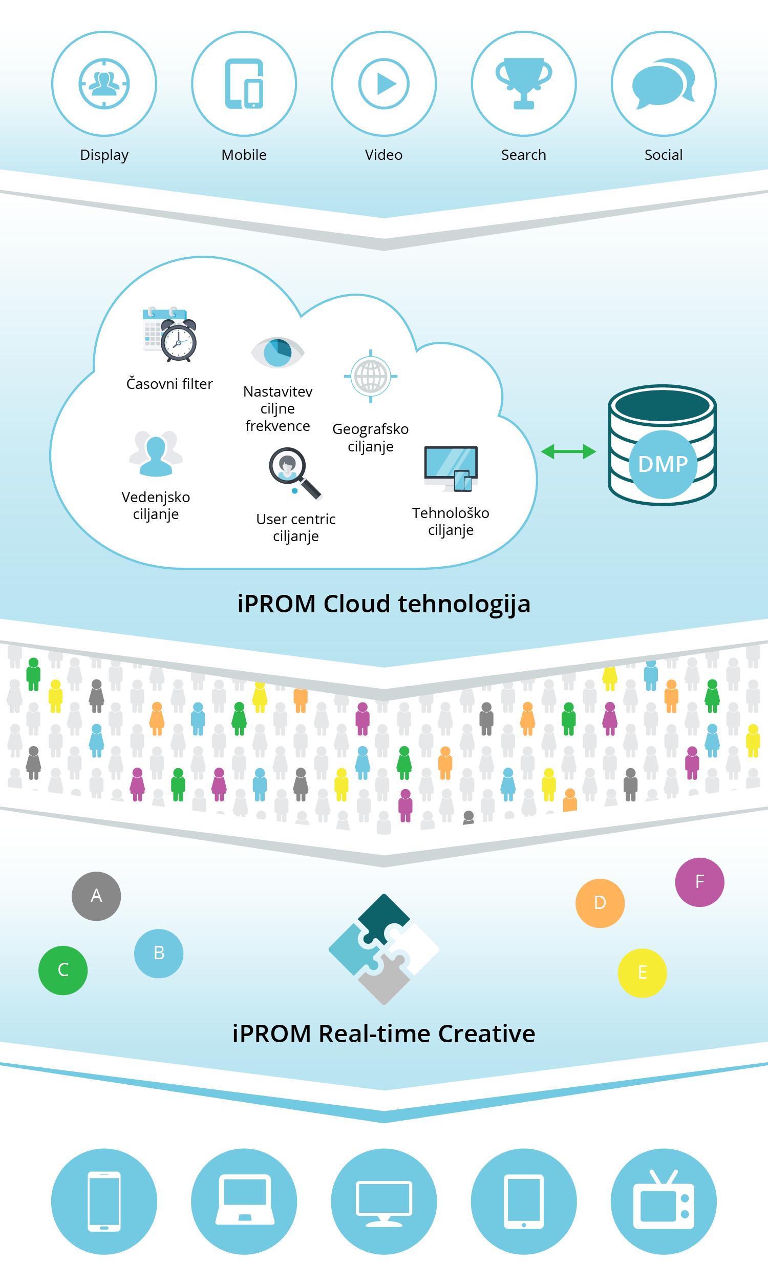 iPROM z rešitvijo iPROM Real-time Creative za nove standarde na področju ciljanja - Infografika