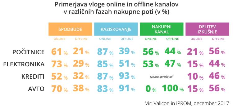 Primerjava vloge online in offline kanalov v razlicnih fazah nakupne poti - iPROM - press