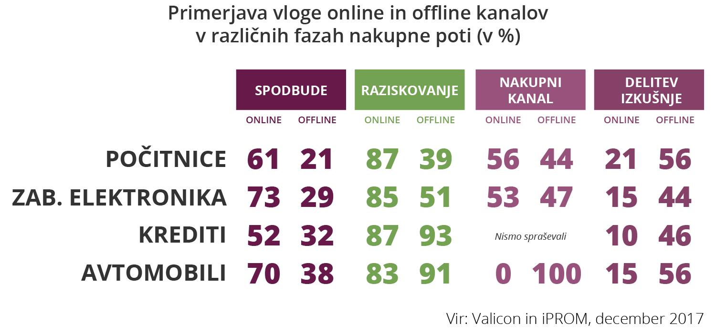 Primerjava vloge online in offline kanalov v različnih fazah nakupne poti