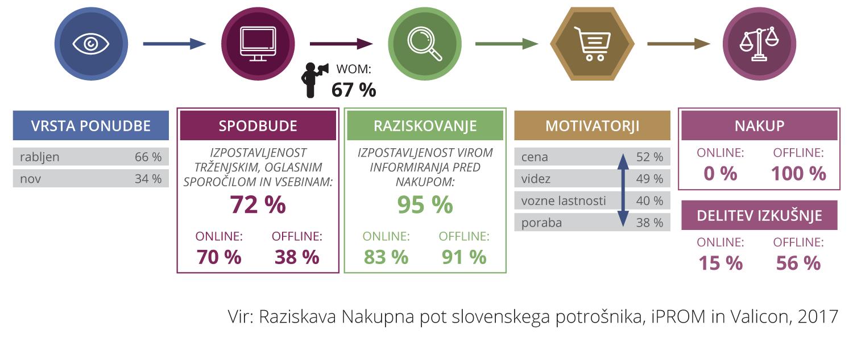 Raziskava - Nakupna pot slovenskega potrošnika - iPROM Novice