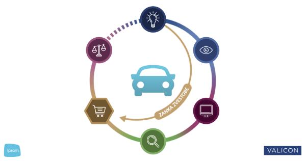 Spodbude na digitalnih kanalih močno vplivajo na nakup avtomobila-iPROM-PRESS