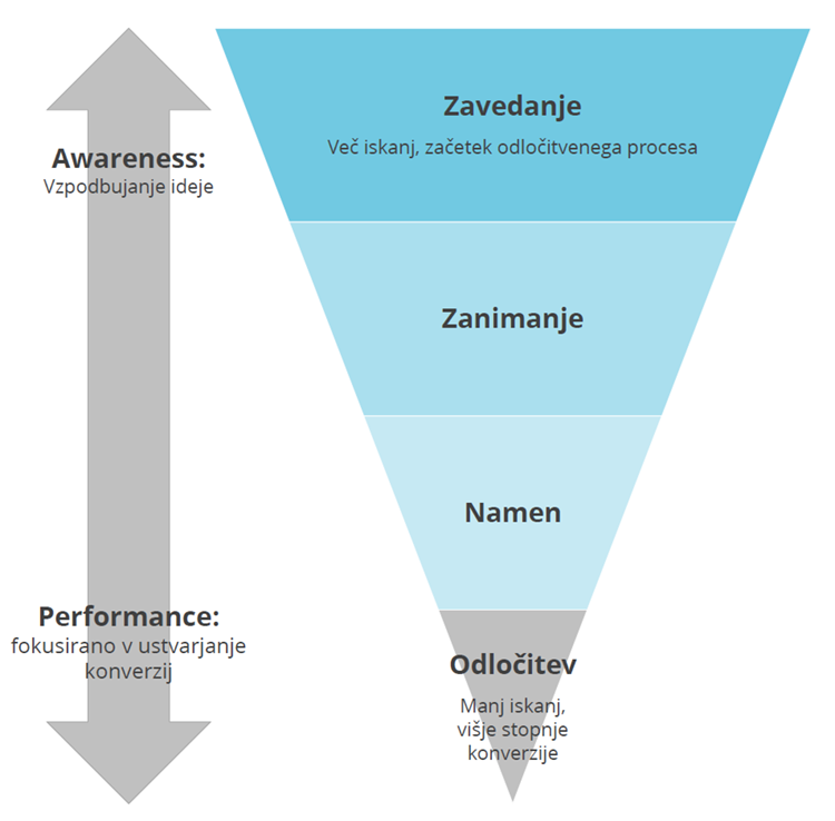 Kaj je iskalni marketing lijak-iPROM-Mnenja strokovnjakov-Anže Hribar