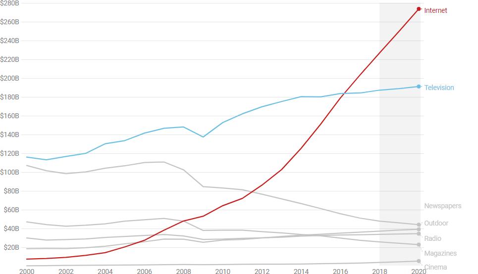 Globalna investicija v oglaševanje po oglaševalskih medijih-iPROM-Novice iz sveta