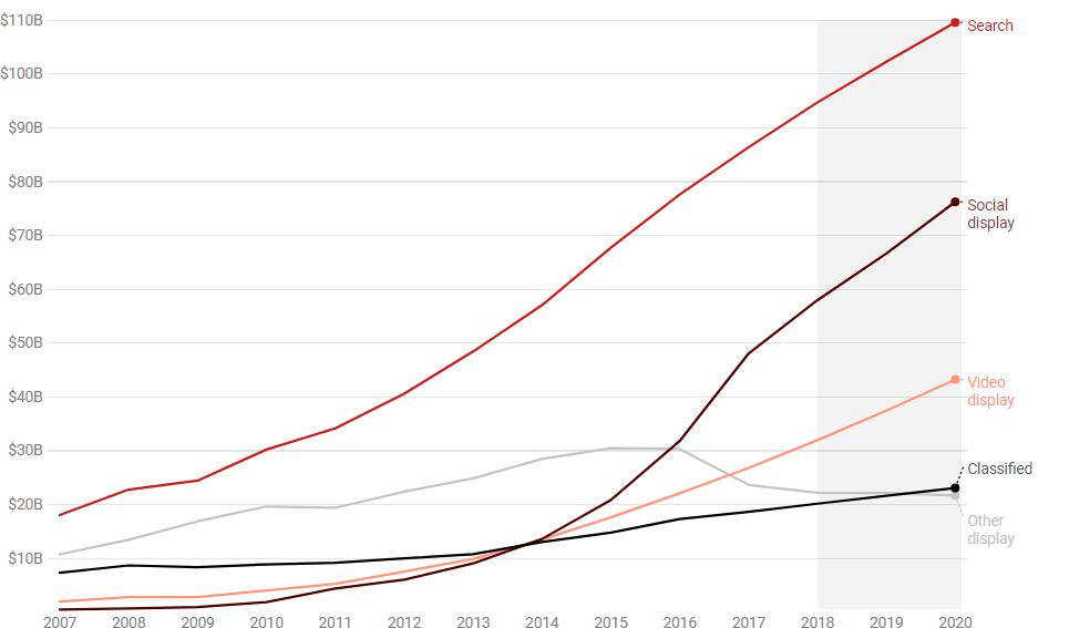 Globalna investicija v oglaševanje po tipih-iPROM-Novice iz sveta