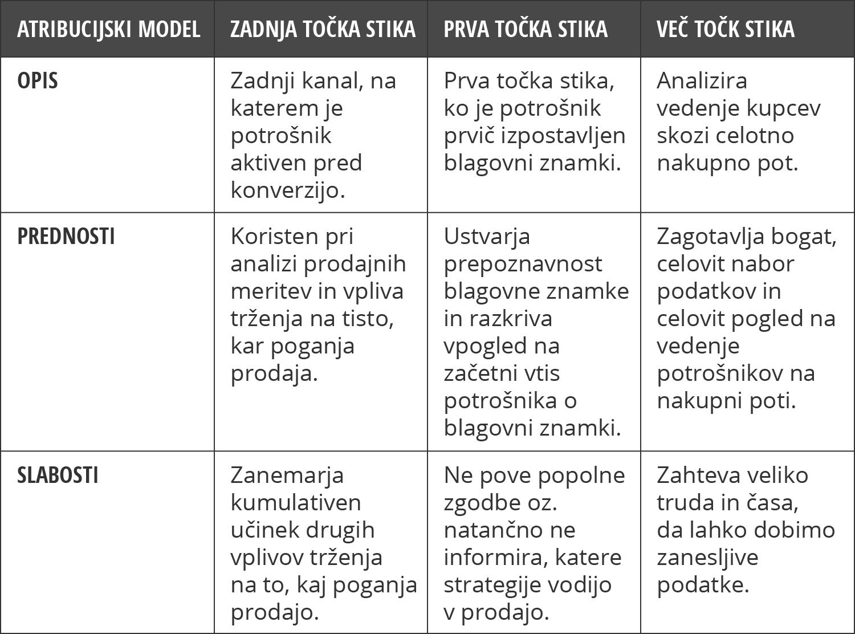 Atribucijski modeli - iPROM - Novice iz sveta