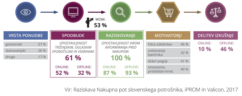 Raziskava Nakupna pot slovenskega potrošnika - Krediti - iPROM - Novice