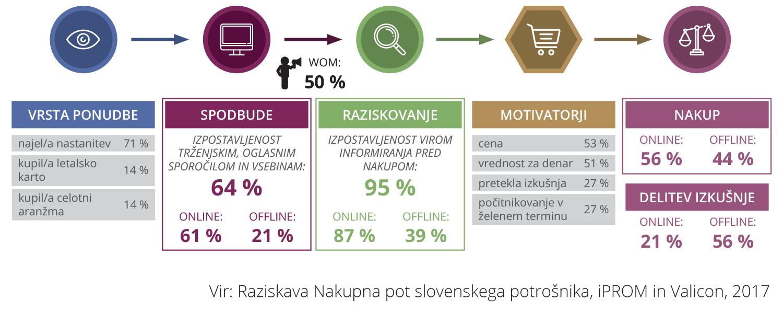 Raziskava iPROMa in Valicona: Več kot polovica potrošnikov opravi nakup turistične storitve prek spleta - iPROM - Novice