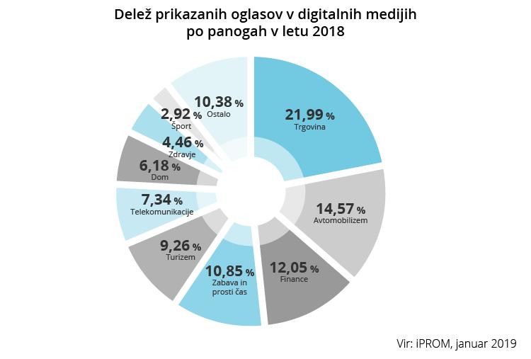 Deleži prikazanih oglasov v digitalnih medijih po panogah v letu 2018 - iPROM - Sporočilo za medije
