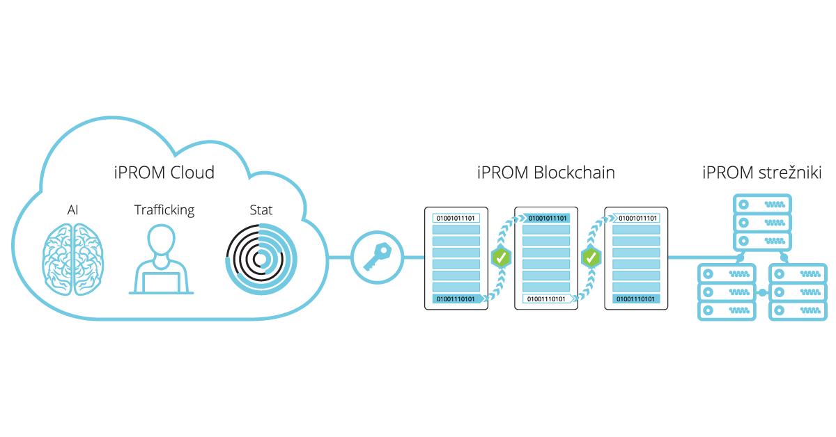 iPROM s tehnologijo veriženja podatkovnih blokov za večjo transparentnost v digitalnem oglaševanju - iPROM - Sporočilo za medije