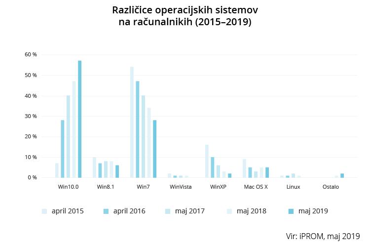 Različice operacijskih sistemov na računalnikih 2015 2019 - iPROM Raziskave