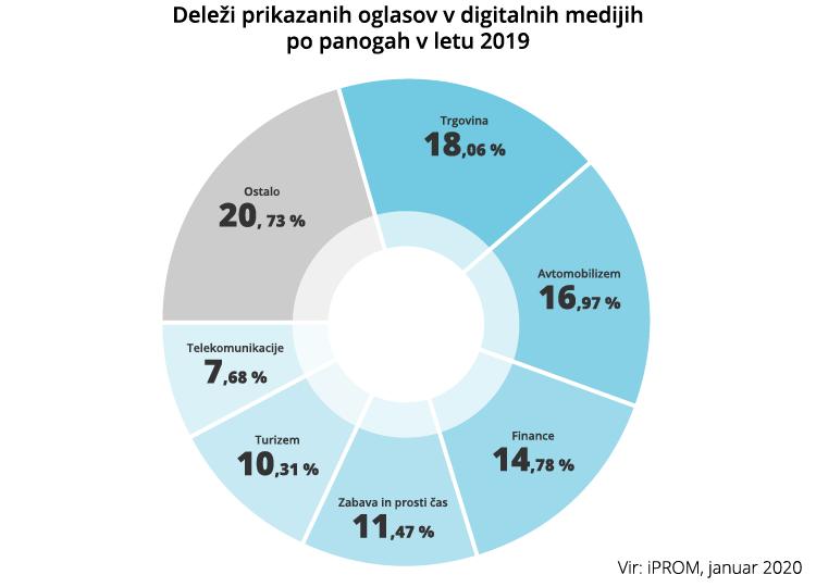 Po prikazanih oglasih v digitalnih medijih prednjači panoga trgovina - iPROM - Press