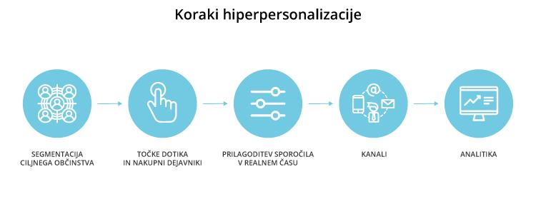 Koraki hiperpersonalizacije - iPROM - Mnenja strokovnjakov - Toma Tomšič