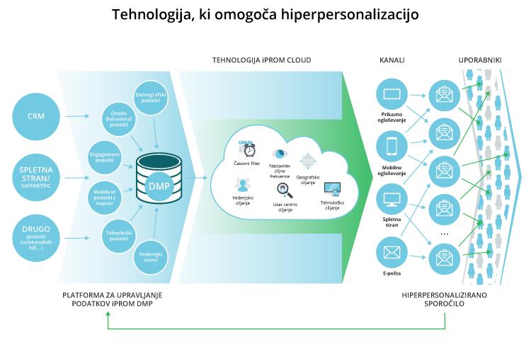 Tehnologija ki omogoča hiperpersonalizacijo - iPROM - Mnenja strokovnjakov - Tomaž Tomšič