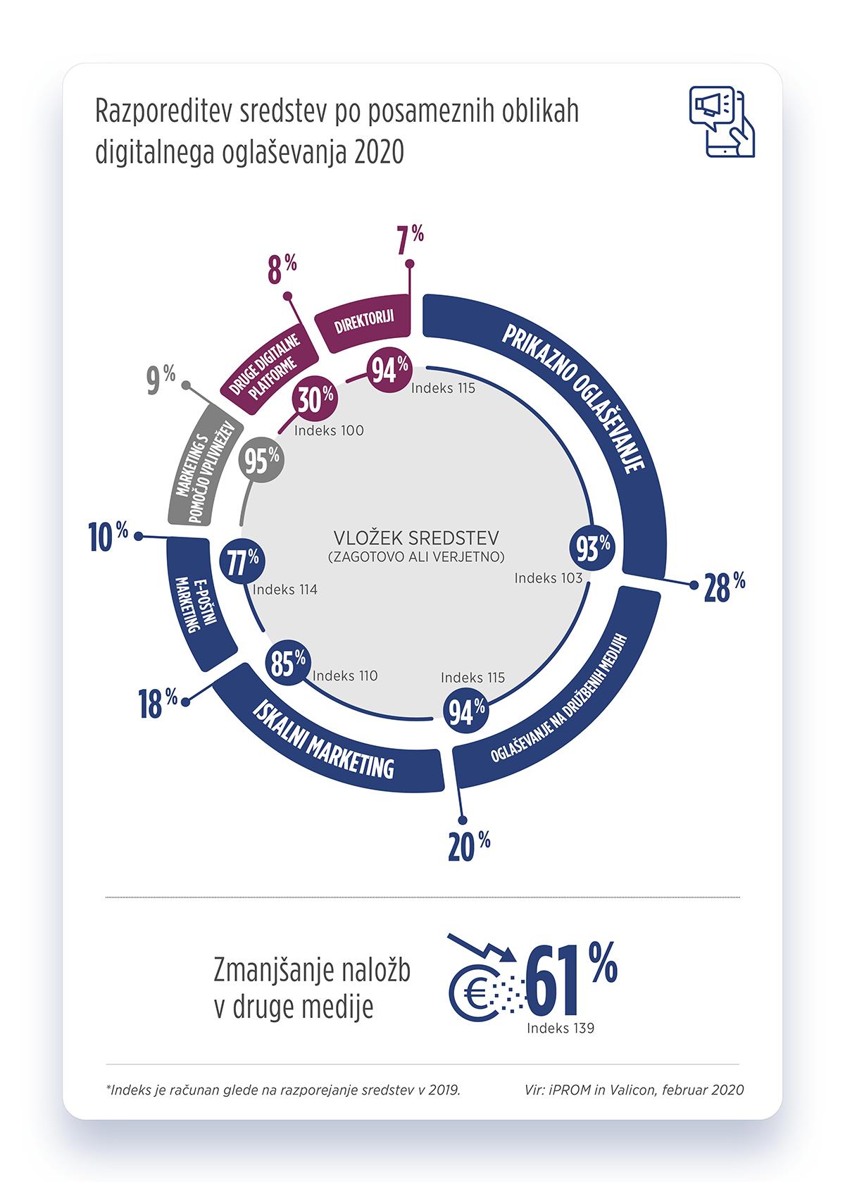 Razporeditev sredstev po posameznih oblikah digitalnega oglaševanja 2020 - iPROM - Press