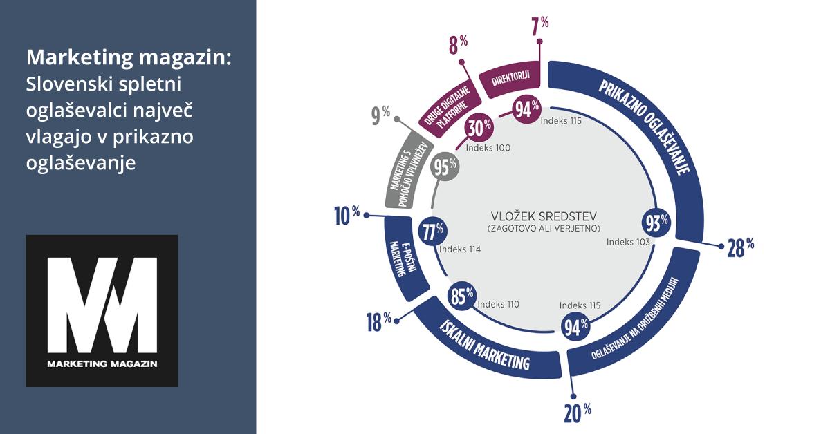 Marketing magazin: Slovenski spletni oglaševalci največ vlagajo v prikazno oglaševanje - iPROM Novice