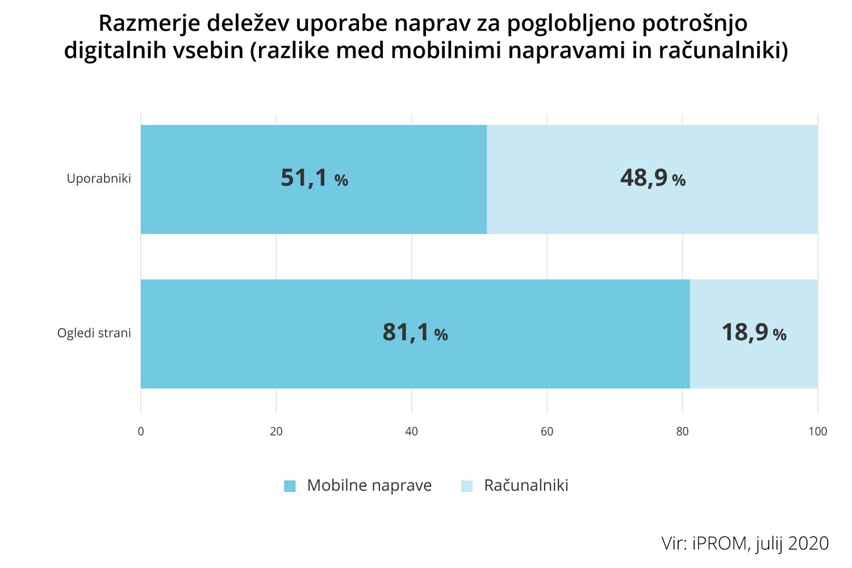Razmerje deležev uporabe naprav za poglobljeno potrošnjo digitalnih vsebin - iPROM - Press