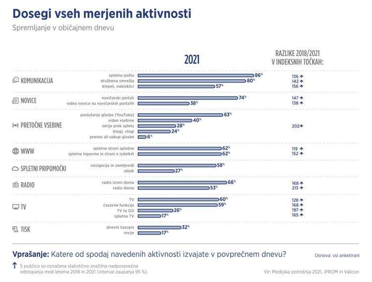 Dosegi vseh merjenih aktivnosti - Medijska potrošnja 2021 - iPROM - Press