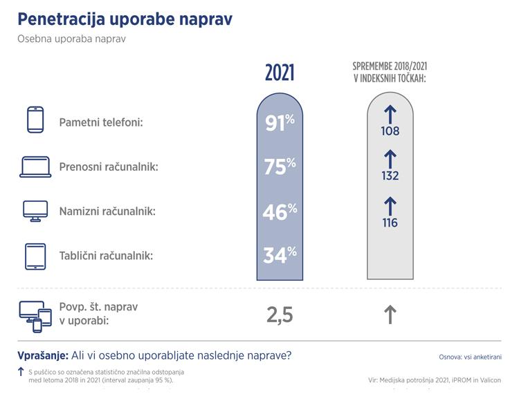 Penetracija uporabe naprav - Medijska potrošnja 2021 - iPROM - Press