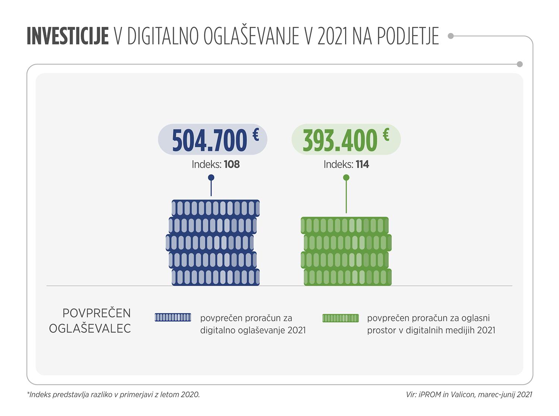 Investicije v digitalno oglaševanje v 2021 na podjetje - iPROM - Press