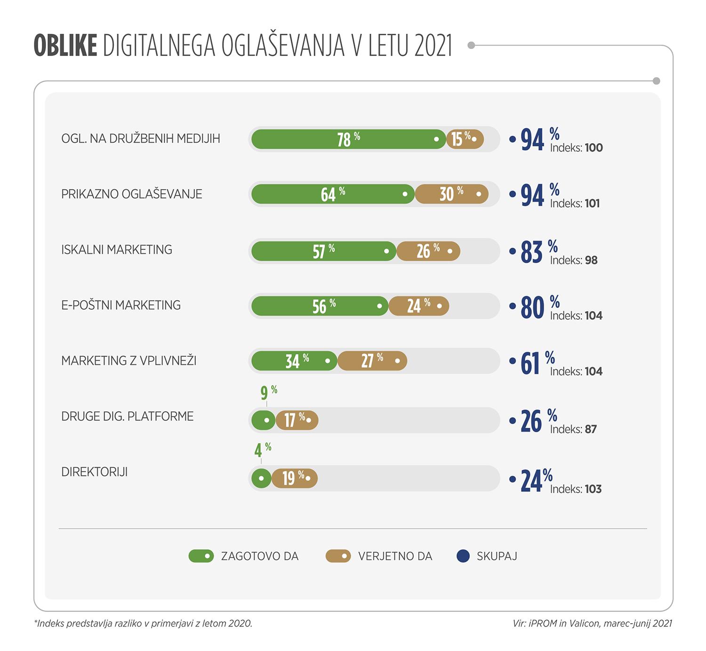 Oblike digitalnega oglaševanja v letu 2021 - iPROM - Press