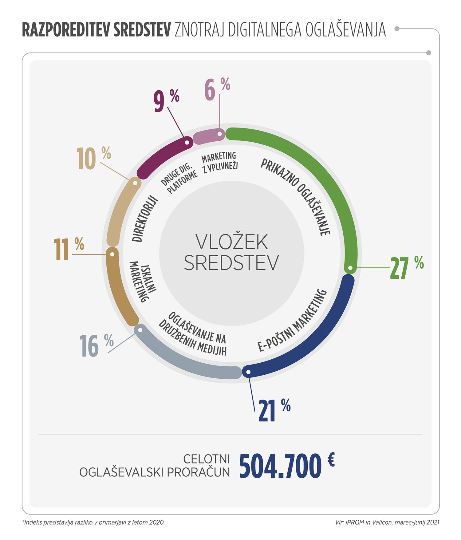 Razporeditev sredstev znotraj digitalnega oglaševanja - iPROM - Press