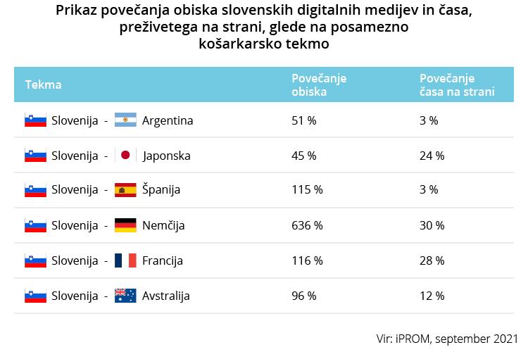 Prikaz povečanja obiska slovenskih digitalnih medijev in časa - Košarka - iPROM - Press