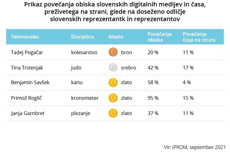 Prikaz povečanja obiska slovenskih digitalnih medijev in časa - Tekmovalci - iPROM - Press