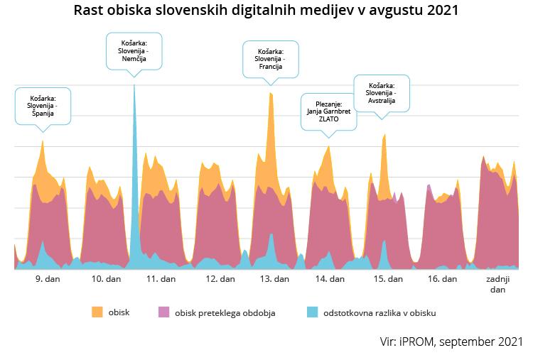 Rast obiska slovenskih digitalnih medijev v avgustu 2021 - iPROM - Press