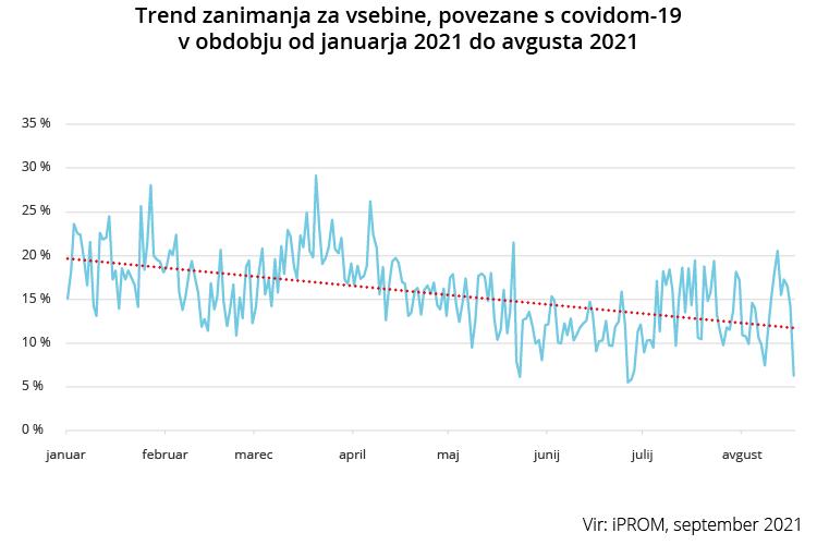 Trend zanimanja za vsebine povezane s covidom-19 v obdobju od januarja 2021 do avgusta 2021 - iPROM - Press