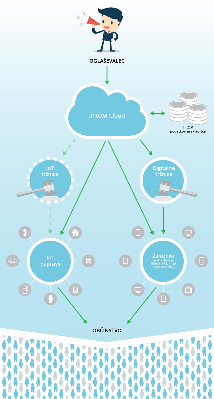 iPROM Cloud - infografika