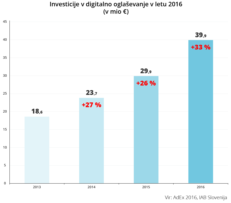 Investicije v digitalno oglasevanje v letu 2016 - iPROM - Novice iz sveta