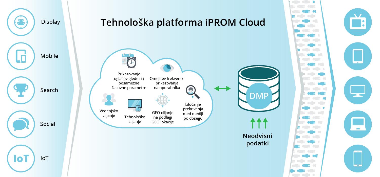 iPROM Intelligence – evolucija platforme za upravljanje s podatki-iPROM-Sporočilo za javnost