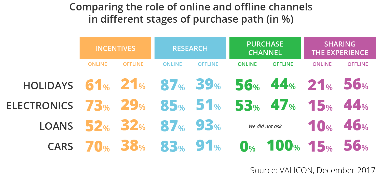 Comparing the role of online and offline channels in different stages of purchase path - Research Valicon - iPROM - Press